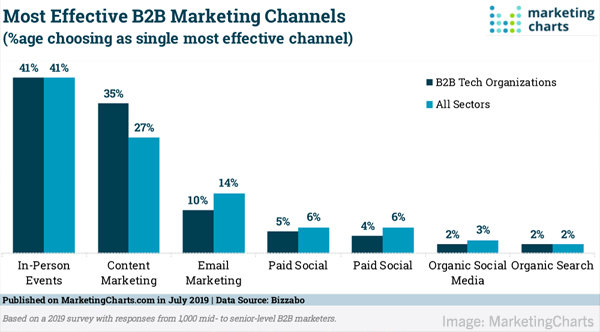 Digital Marketing News: Influencer Marketing Grows, Personalization In B2B, Facebook's Shrinking Ad Size, LinkedIn's Record Engagement & More