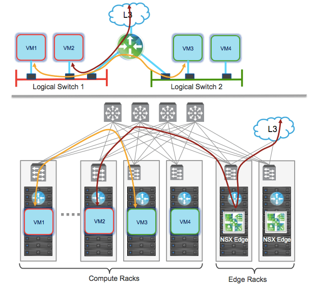 NSX Edge Services Gateway