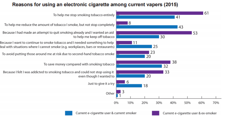 Reasons for using an electronic cigarette among current vapers (2015)