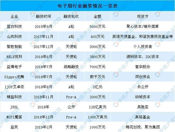 top 10 financed vape enterprises