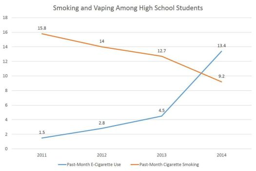 smoking and vaping among high school students