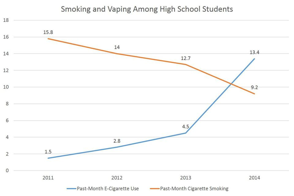 smoking and vaping among high school students