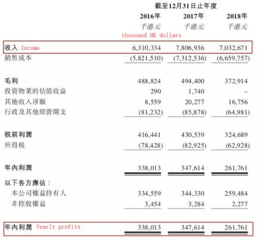 China tobacco international company hong kong profits