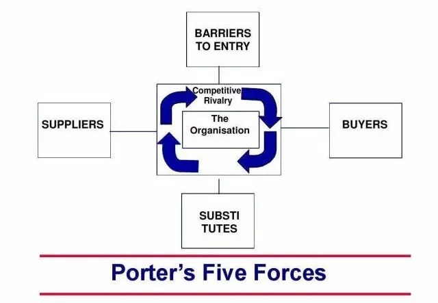 Porter's 5 forces: Theory