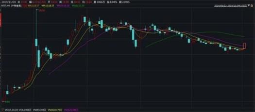 China Tobacco Hong Kong stock price rose 300% since its debute