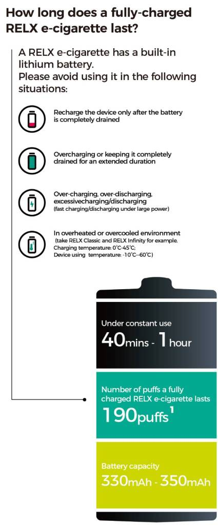 How long does a fully-charged PELX e一cigarette last?