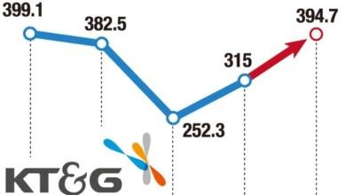 e-cigaretteKT&G begins export of e-cigarette device