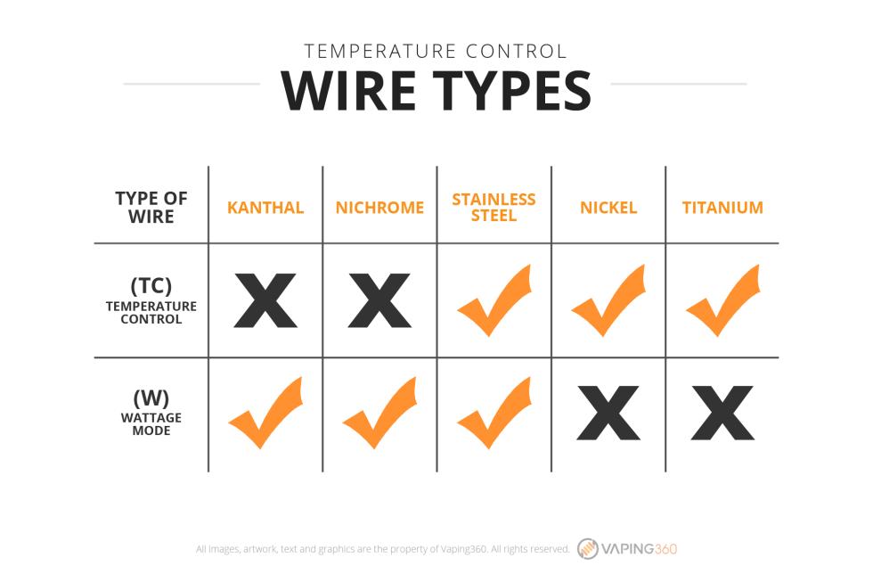 temperature-control-wire-types