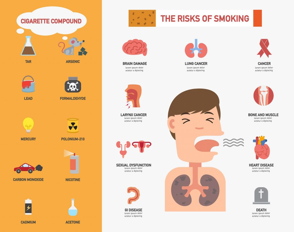Effects Of Smoking What Are The Main Consequences Of Smoking