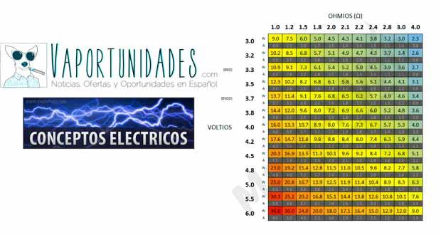 mastervap guia conceptos electricos electronicos voltaje vatiaje ohmnios danielus
