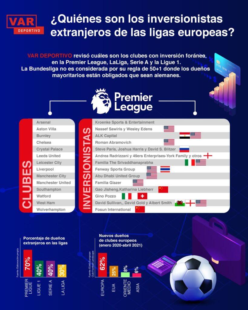 inversión estadounidense en Premier League