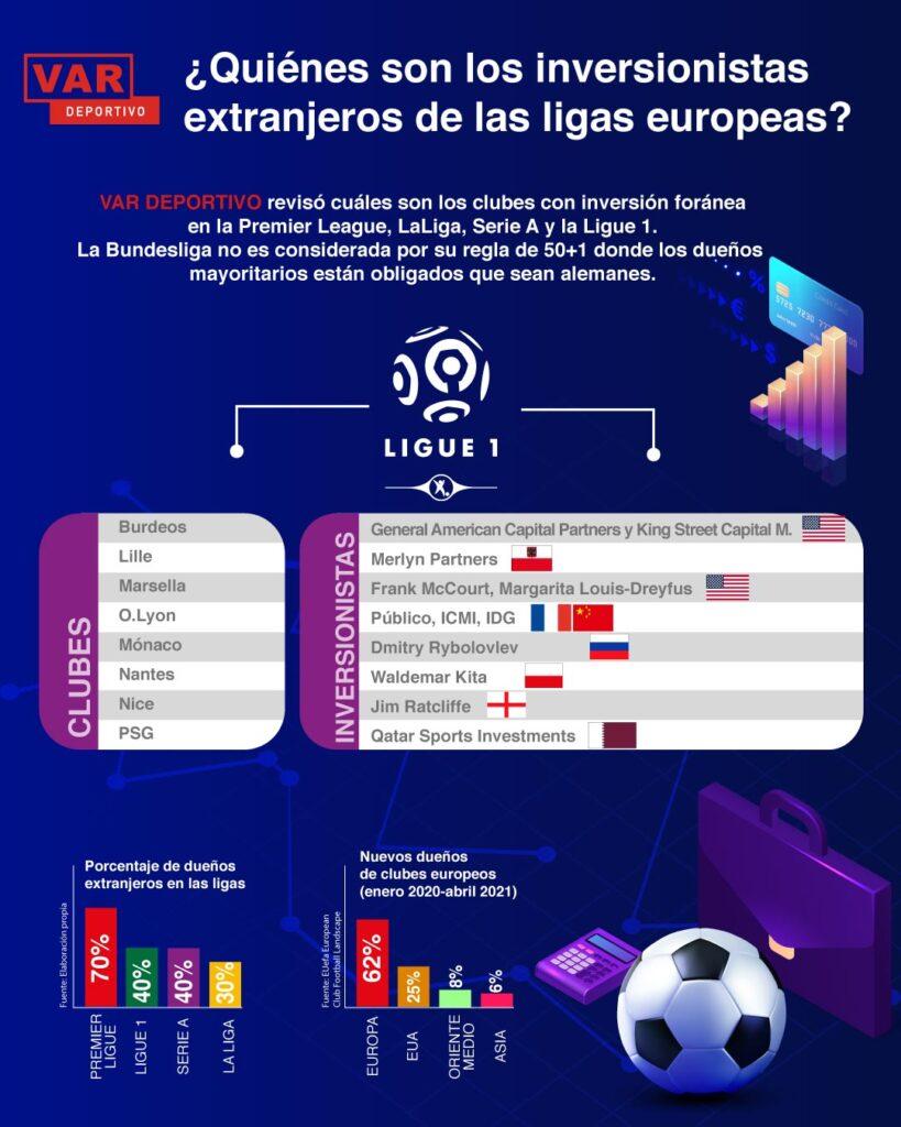 Inversión EEUU en Ligue 1
