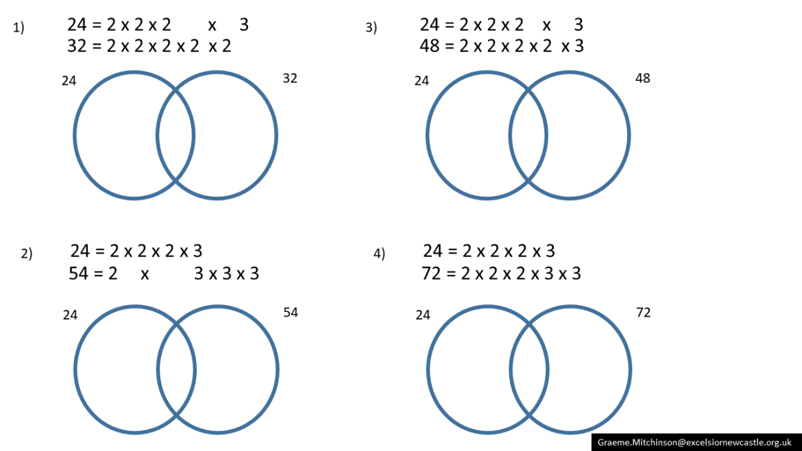 hcf and lcm from venn diagrams  u2013 variation theory