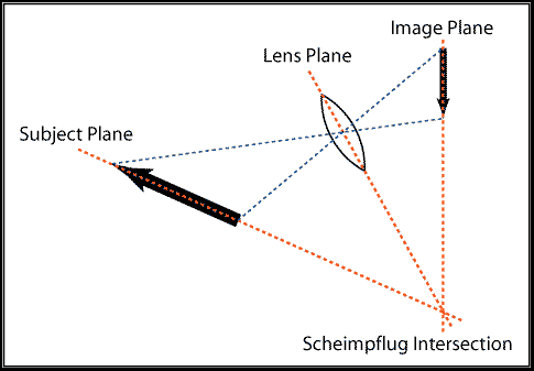 Scheimflug Principle