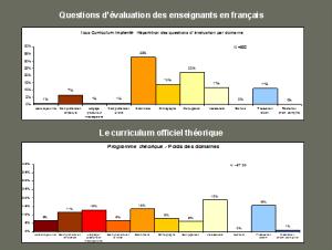 Une analyse des curricula en Afriquefrancophone