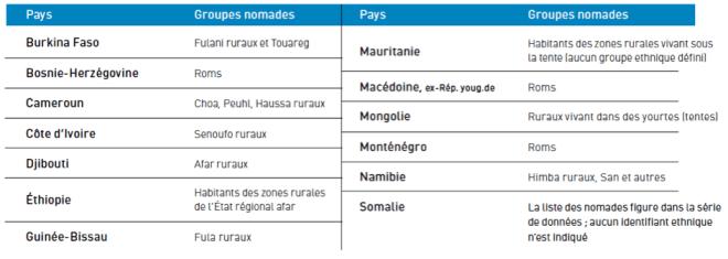 Ethnies nomades