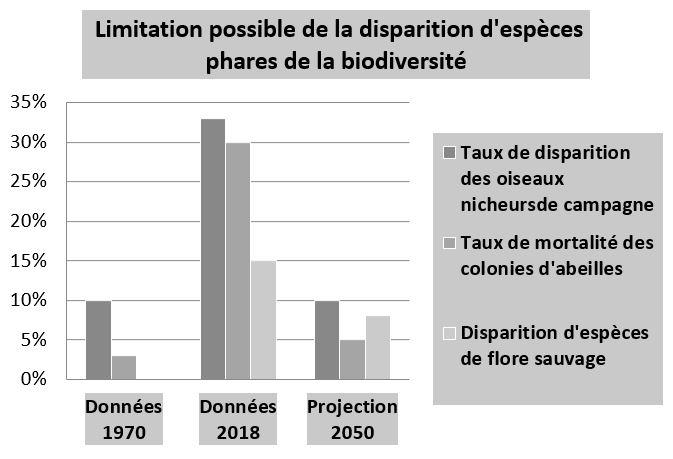 Graphique disparition espèces phares de la biodiversité