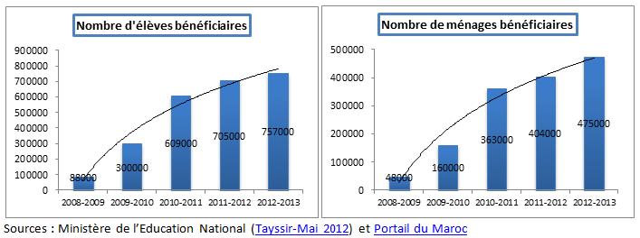Le programme Tayssir au Maroc (3/6)