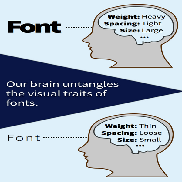 perception of fonts