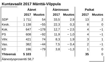 Taulukko Mänttä-Vilppulan kuntavaalituloksesta 2017.