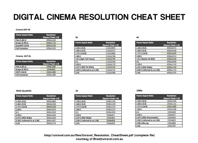 Resolution specifications from SD to 5K