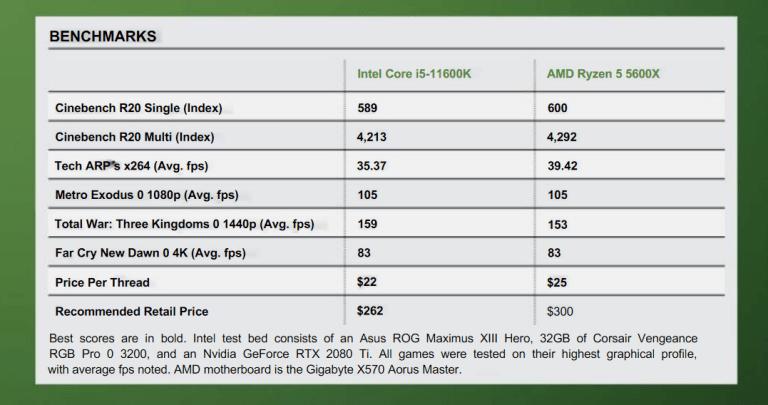 Intel Core i5-11600K Benchmark