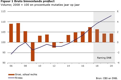 DNB: Economische groei normaliseert