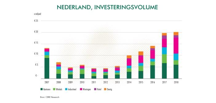 """CBRE: """"Hoogste investeringsvolume in vastgoedmarkt is bereikt"""""""