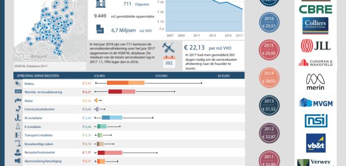 VGM NL Benchmark Servicekosten kantoren 2018 laat opnieuw daling zien