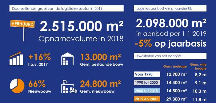 Dynamis- Vraag naar kwalitatief logistiek vastgoed onverminderd hoog