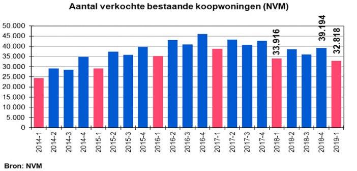 NVM: Woningmarkt gaat richting evenwicht, echter krapte blijft