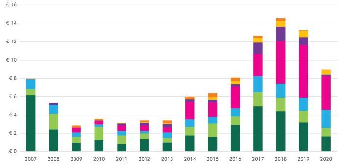 Vastgoedbeleggingsvolume minimaal € 15 miljard in 2020