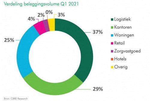 Meer beleggingen in logistiek vastgoed dan in woningen in eerste kwartaal 2021