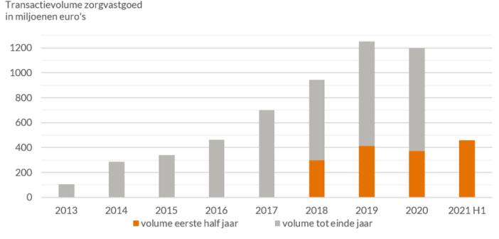 Capital Value: Groei van zorgvastgoedmarkt zet door na sterk eerste half jaar