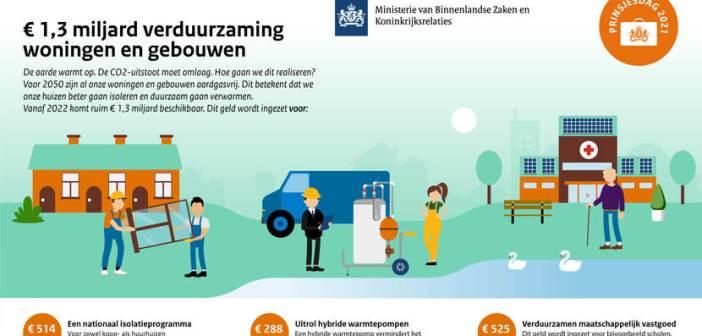 Meer dan 1,3 miljard euro voor verduurzaming gebouwen