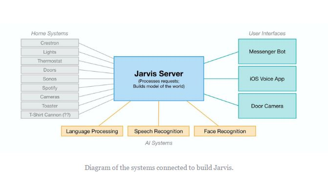 jarvis digramatic representation -working- systems- controlls-servers