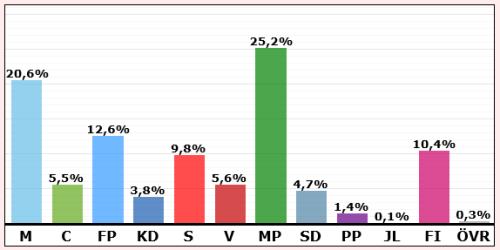 EU-valet 2014: Resultat Henriksdalshamnen & Danviksklippan