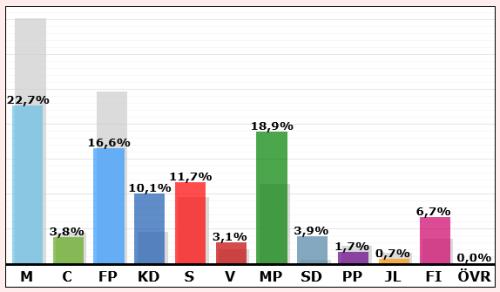 Resultat i valet till EU-parlamentet 2014: Saltsjöqvarn, Henriksborg, Danvikstrand och Danvikshem