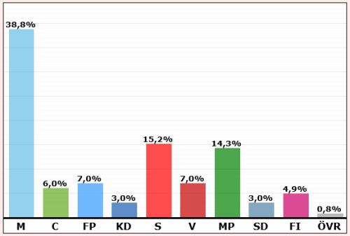 Resultat i valet till Stockholm stadsfullmäktige 2014: Henriksdalshamnen och Danviksklippan