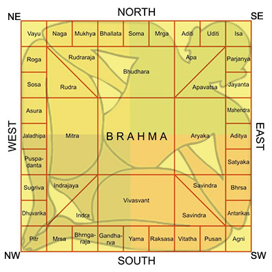 Why you cant make vastu compliant designs of visiting cards or vastu purusha is present in each and every plot whether it is big or small he has a fixed and peculiar body his head remains hanging down and his body is reheart Gallery