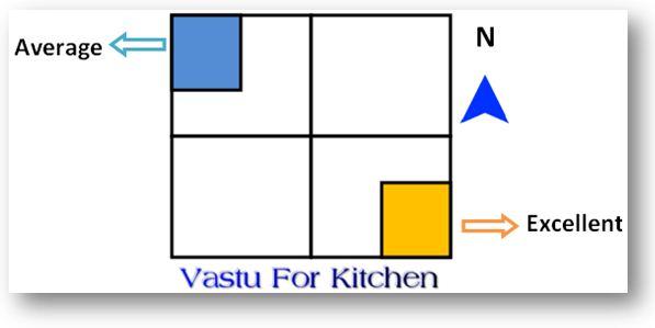 Kitchen Vastu Here Have Compliant