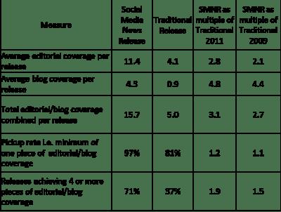 smpr-stats-2011