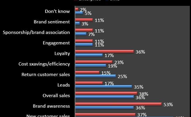 2012: година на мобилния маркетинг и социалните медии