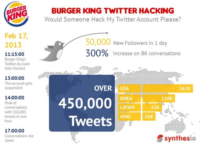 burgerking twitter hack infographic
