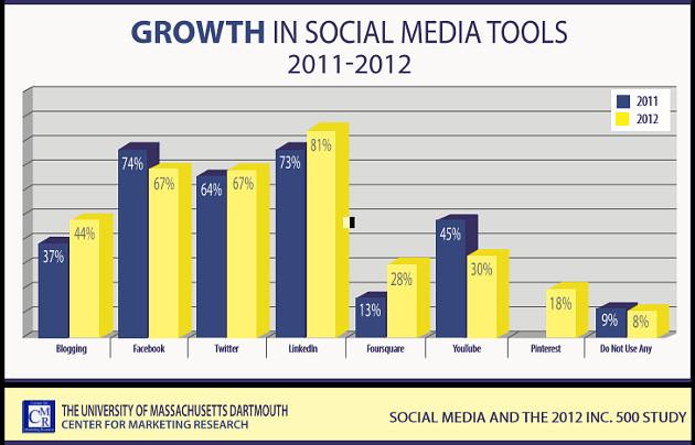 социални медии използване inc. 500
