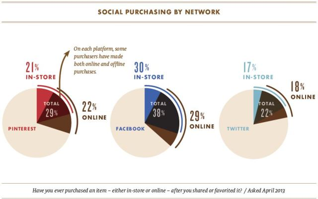 Social to sale: Store type