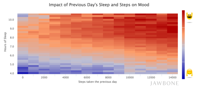 jawbone sleep steps mood