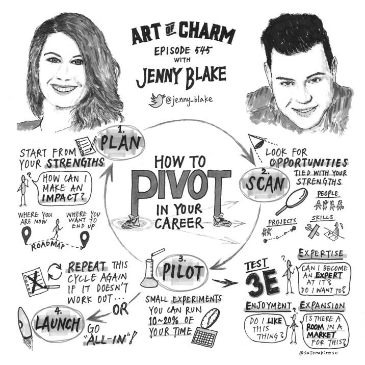 pivot sketch