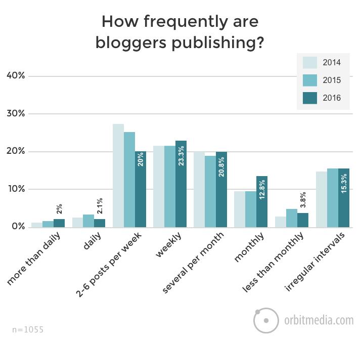 честота блог постове
