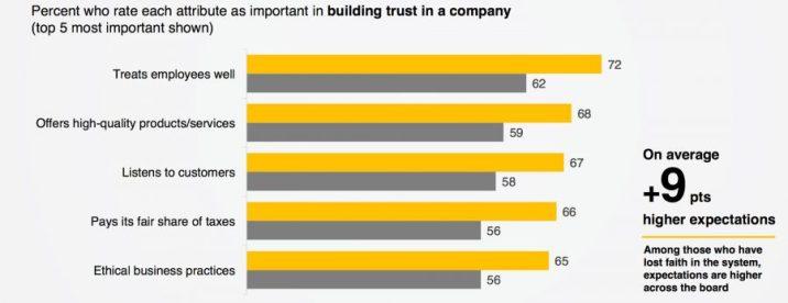 business requirements edelman trust baromether